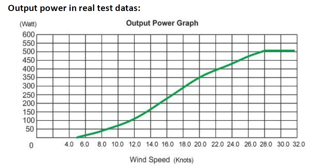 ouput calculated 400W plus